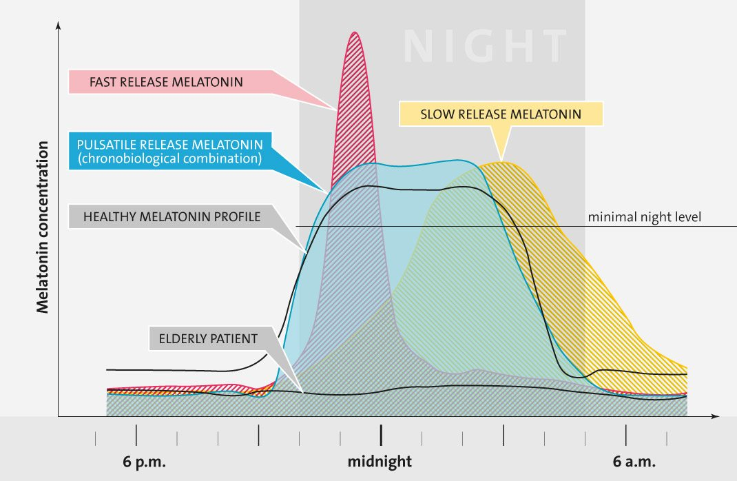 Melatonin & Chronobiology 14