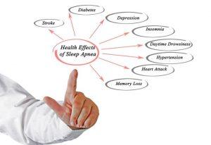 New Link Found Between Sleep Apnea and Depression 2